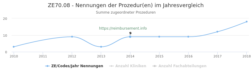 ZE70.08 Nennungen der Prozeduren und Anzahl der einsetzenden Kliniken, Fachabteilungen pro Jahr