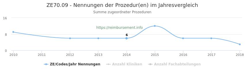 ZE70.09 Nennungen der Prozeduren und Anzahl der einsetzenden Kliniken, Fachabteilungen pro Jahr