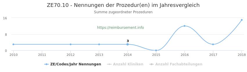 ZE70.10 Nennungen der Prozeduren und Anzahl der einsetzenden Kliniken, Fachabteilungen pro Jahr