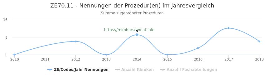 ZE70.11 Nennungen der Prozeduren und Anzahl der einsetzenden Kliniken, Fachabteilungen pro Jahr