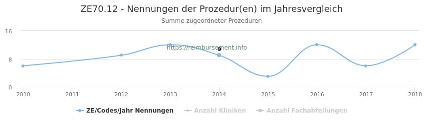 ZE70.12 Nennungen der Prozeduren und Anzahl der einsetzenden Kliniken, Fachabteilungen pro Jahr