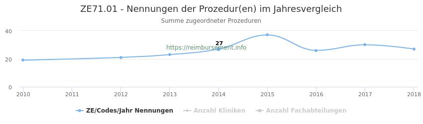 ZE71.01 Nennungen der Prozeduren und Anzahl der einsetzenden Kliniken, Fachabteilungen pro Jahr