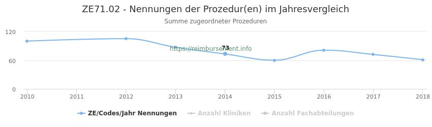 ZE71.02 Nennungen der Prozeduren und Anzahl der einsetzenden Kliniken, Fachabteilungen pro Jahr