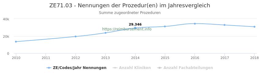 ZE71.03 Nennungen der Prozeduren und Anzahl der einsetzenden Kliniken, Fachabteilungen pro Jahr