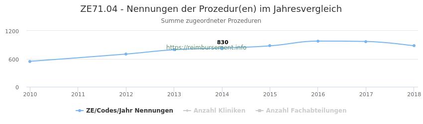 ZE71.04 Nennungen der Prozeduren und Anzahl der einsetzenden Kliniken, Fachabteilungen pro Jahr