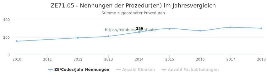 ZE71.05 Nennungen der Prozeduren und Anzahl der einsetzenden Kliniken, Fachabteilungen pro Jahr