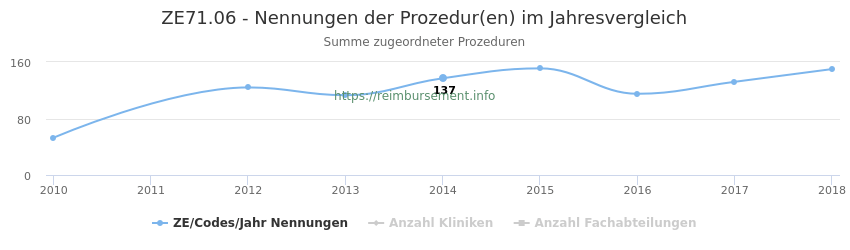 ZE71.06 Nennungen der Prozeduren und Anzahl der einsetzenden Kliniken, Fachabteilungen pro Jahr