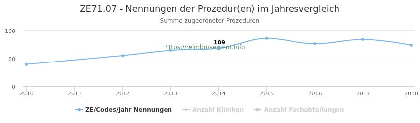ZE71.07 Nennungen der Prozeduren und Anzahl der einsetzenden Kliniken, Fachabteilungen pro Jahr