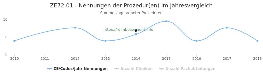 ZE72.01 Nennungen der Prozeduren und Anzahl der einsetzenden Kliniken, Fachabteilungen pro Jahr