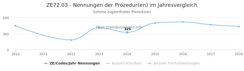 ZE72.03 Nennungen der Prozeduren und Anzahl der einsetzenden Kliniken, Fachabteilungen pro Jahr
