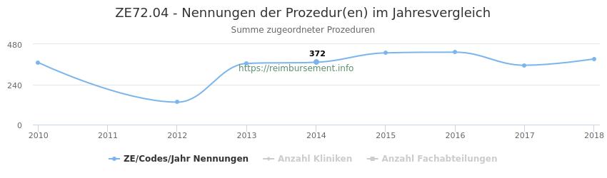 ZE72.04 Nennungen der Prozeduren und Anzahl der einsetzenden Kliniken, Fachabteilungen pro Jahr