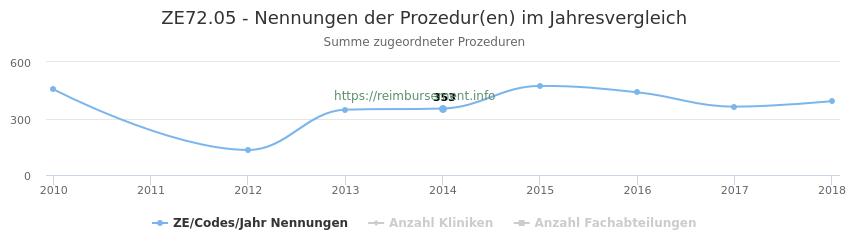 ZE72.05 Nennungen der Prozeduren und Anzahl der einsetzenden Kliniken, Fachabteilungen pro Jahr
