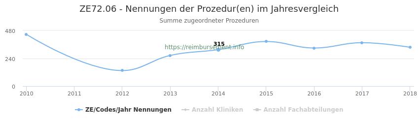 ZE72.06 Nennungen der Prozeduren und Anzahl der einsetzenden Kliniken, Fachabteilungen pro Jahr