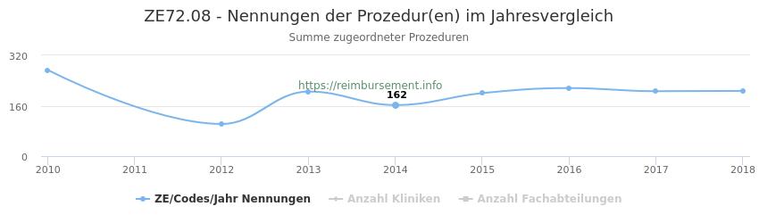 ZE72.08 Nennungen der Prozeduren und Anzahl der einsetzenden Kliniken, Fachabteilungen pro Jahr