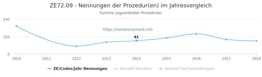 ZE72.09 Nennungen der Prozeduren und Anzahl der einsetzenden Kliniken, Fachabteilungen pro Jahr
