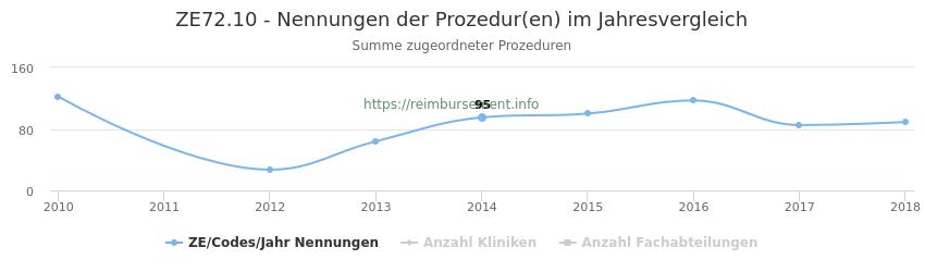 ZE72.10 Nennungen der Prozeduren und Anzahl der einsetzenden Kliniken, Fachabteilungen pro Jahr