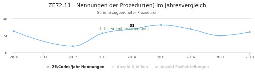 ZE72.11 Nennungen der Prozeduren und Anzahl der einsetzenden Kliniken, Fachabteilungen pro Jahr