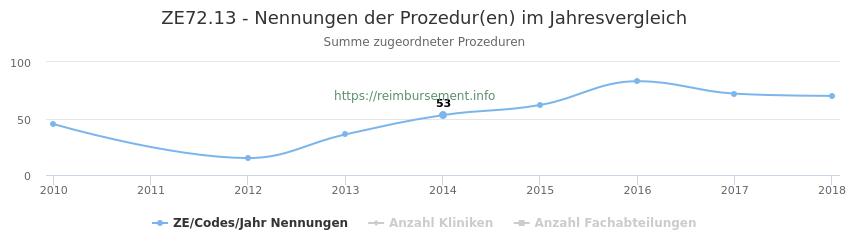 ZE72.13 Nennungen der Prozeduren und Anzahl der einsetzenden Kliniken, Fachabteilungen pro Jahr