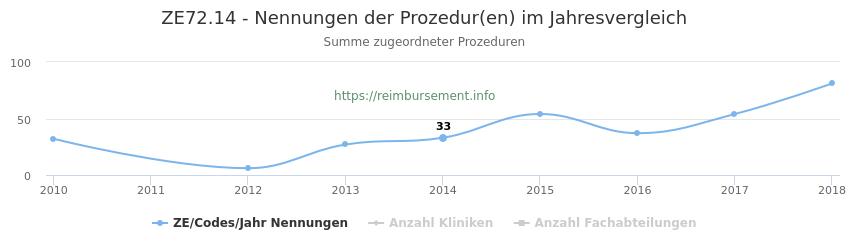 ZE72.14 Nennungen der Prozeduren und Anzahl der einsetzenden Kliniken, Fachabteilungen pro Jahr