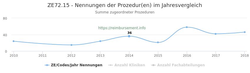 ZE72.15 Nennungen der Prozeduren und Anzahl der einsetzenden Kliniken, Fachabteilungen pro Jahr