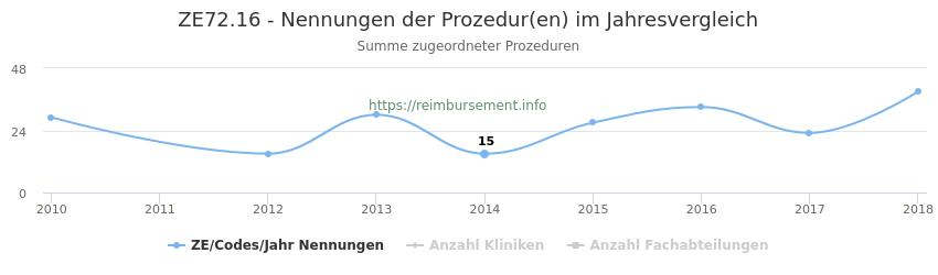 ZE72.16 Nennungen der Prozeduren und Anzahl der einsetzenden Kliniken, Fachabteilungen pro Jahr