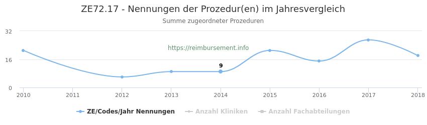 ZE72.17 Nennungen der Prozeduren und Anzahl der einsetzenden Kliniken, Fachabteilungen pro Jahr