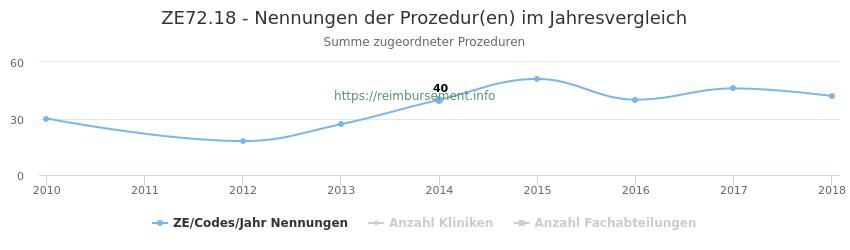 ZE72.18 Nennungen der Prozeduren und Anzahl der einsetzenden Kliniken, Fachabteilungen pro Jahr