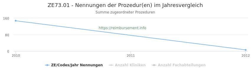 ZE73.01 Nennungen der Prozeduren und Anzahl der einsetzenden Kliniken, Fachabteilungen pro Jahr