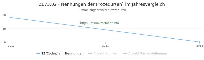 ZE73.02 Nennungen der Prozeduren und Anzahl der einsetzenden Kliniken, Fachabteilungen pro Jahr