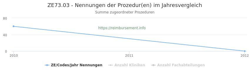 ZE73.03 Nennungen der Prozeduren und Anzahl der einsetzenden Kliniken, Fachabteilungen pro Jahr