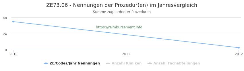 ZE73.06 Nennungen der Prozeduren und Anzahl der einsetzenden Kliniken, Fachabteilungen pro Jahr