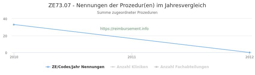 ZE73.07 Nennungen der Prozeduren und Anzahl der einsetzenden Kliniken, Fachabteilungen pro Jahr