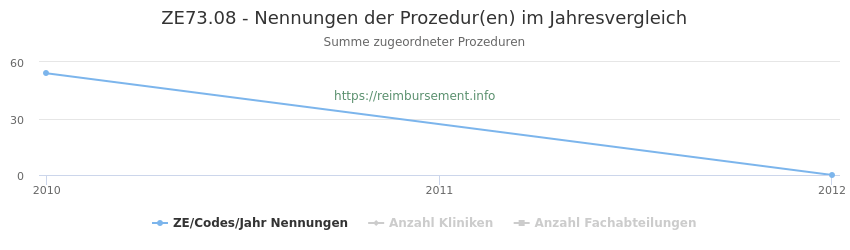 ZE73.08 Nennungen der Prozeduren und Anzahl der einsetzenden Kliniken, Fachabteilungen pro Jahr