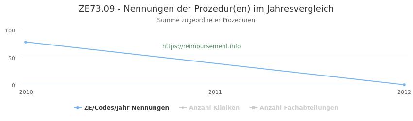 ZE73.09 Nennungen der Prozeduren und Anzahl der einsetzenden Kliniken, Fachabteilungen pro Jahr
