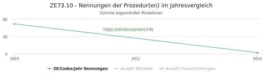ZE73.10 Nennungen der Prozeduren und Anzahl der einsetzenden Kliniken, Fachabteilungen pro Jahr