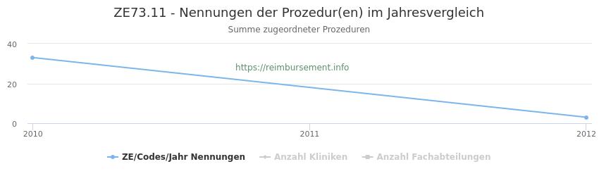 ZE73.11 Nennungen der Prozeduren und Anzahl der einsetzenden Kliniken, Fachabteilungen pro Jahr