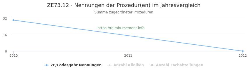 ZE73.12 Nennungen der Prozeduren und Anzahl der einsetzenden Kliniken, Fachabteilungen pro Jahr