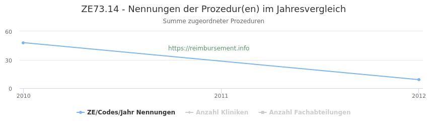 ZE73.14 Nennungen der Prozeduren und Anzahl der einsetzenden Kliniken, Fachabteilungen pro Jahr