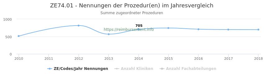 ZE74.01 Nennungen der Prozeduren und Anzahl der einsetzenden Kliniken, Fachabteilungen pro Jahr
