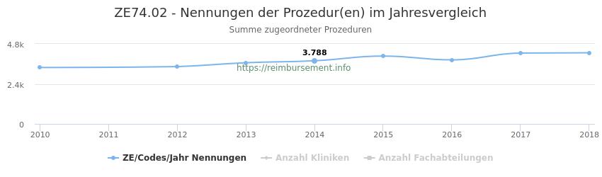 ZE74.02 Nennungen der Prozeduren und Anzahl der einsetzenden Kliniken, Fachabteilungen pro Jahr