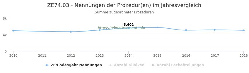 ZE74.03 Nennungen der Prozeduren und Anzahl der einsetzenden Kliniken, Fachabteilungen pro Jahr