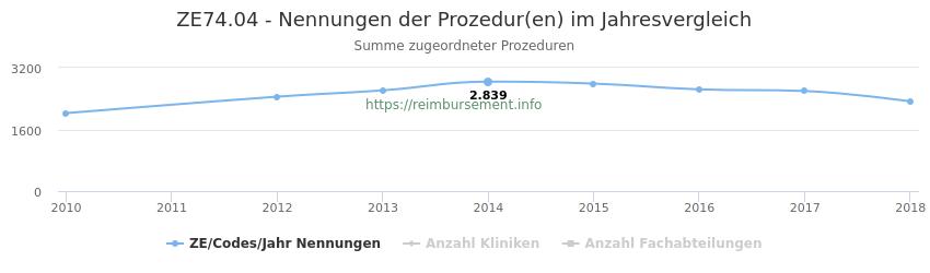 ZE74.04 Nennungen der Prozeduren und Anzahl der einsetzenden Kliniken, Fachabteilungen pro Jahr