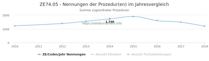 ZE74.05 Nennungen der Prozeduren und Anzahl der einsetzenden Kliniken, Fachabteilungen pro Jahr