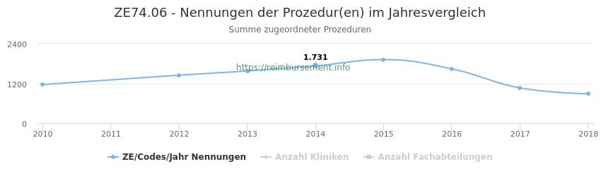 ZE74.06 Nennungen der Prozeduren und Anzahl der einsetzenden Kliniken, Fachabteilungen pro Jahr