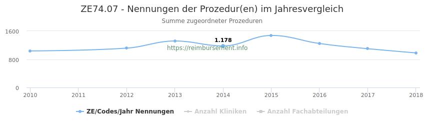 ZE74.07 Nennungen der Prozeduren und Anzahl der einsetzenden Kliniken, Fachabteilungen pro Jahr