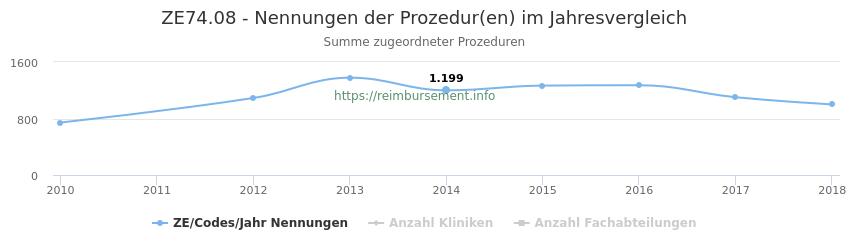 ZE74.08 Nennungen der Prozeduren und Anzahl der einsetzenden Kliniken, Fachabteilungen pro Jahr