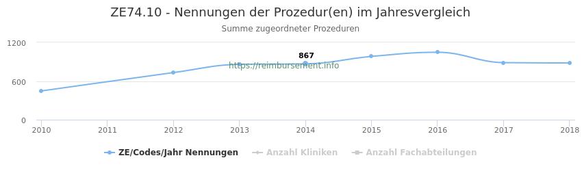 ZE74.10 Nennungen der Prozeduren und Anzahl der einsetzenden Kliniken, Fachabteilungen pro Jahr