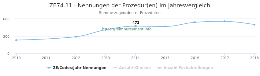 ZE74.11 Nennungen der Prozeduren und Anzahl der einsetzenden Kliniken, Fachabteilungen pro Jahr