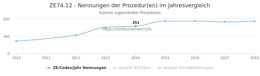 ZE74.12 Nennungen der Prozeduren und Anzahl der einsetzenden Kliniken, Fachabteilungen pro Jahr