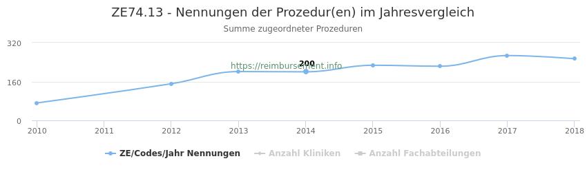 ZE74.13 Nennungen der Prozeduren und Anzahl der einsetzenden Kliniken, Fachabteilungen pro Jahr